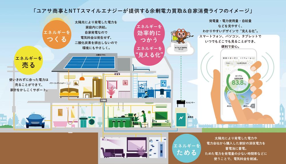 ユアサ商事とNTTスマイルエナジーが提供する余剰電力買取&自家消費ライフのイメージ