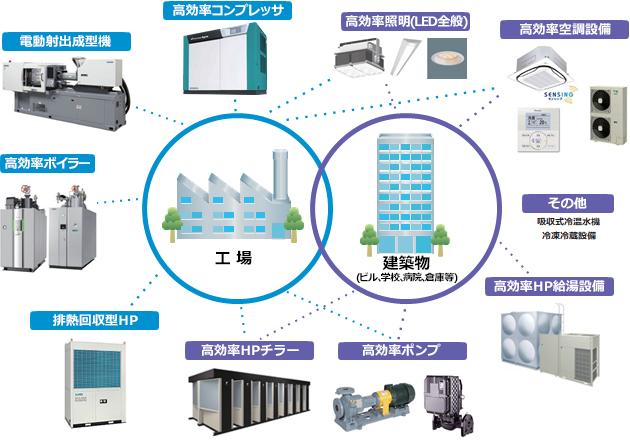 補助対象設備のイメージ