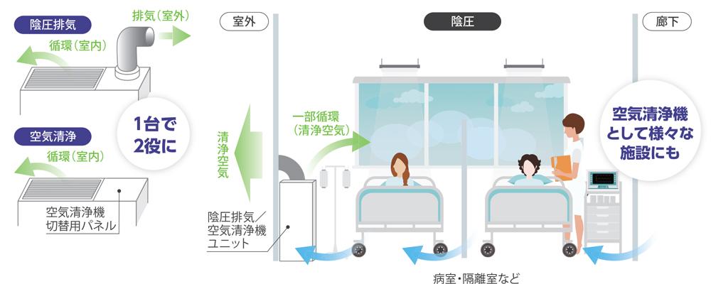 陰圧排気/空気清浄機ユニットの仕組み