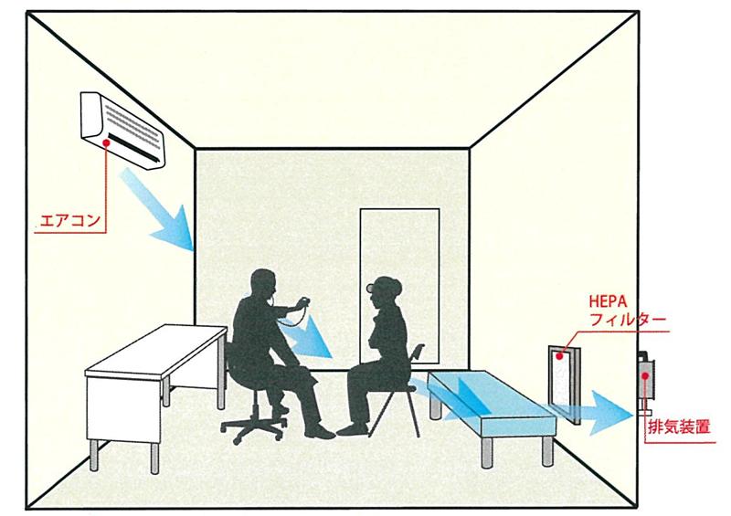 使用例 簡易診察室
